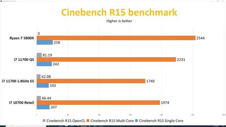 Intel Core i7-11700 ve Core i9-11900T'nin ön incelemesi yayınlandı