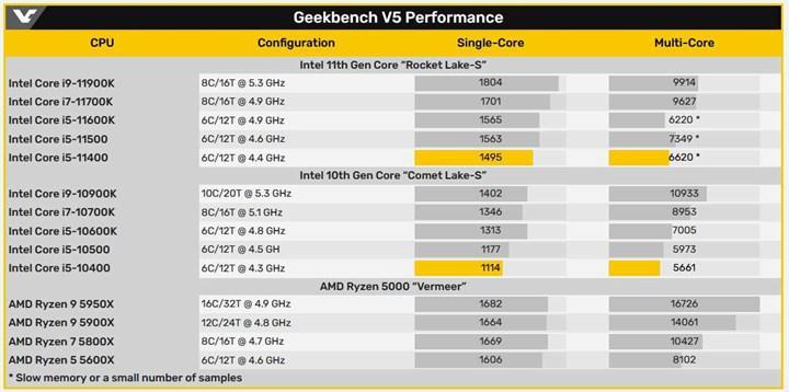 Bütçe dostu Core i5-11400 selefine tek çekirdekte %34 fark atıyor