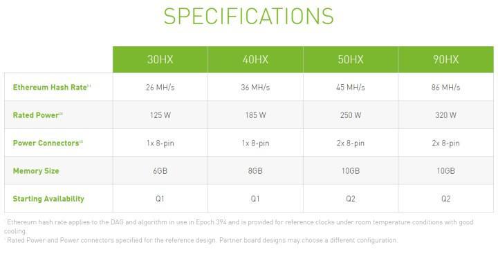 Giriş seviyesi Nvidia madenci kartlar Turing tabanlı olacak