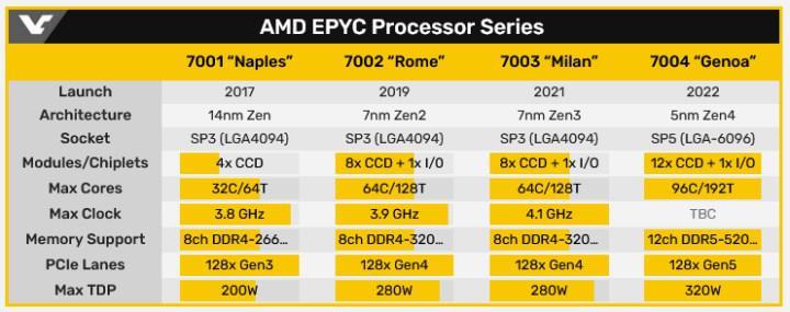 AMD EPYC Genoa işlemcileri AVX3-512 komut setini destekleyebilir