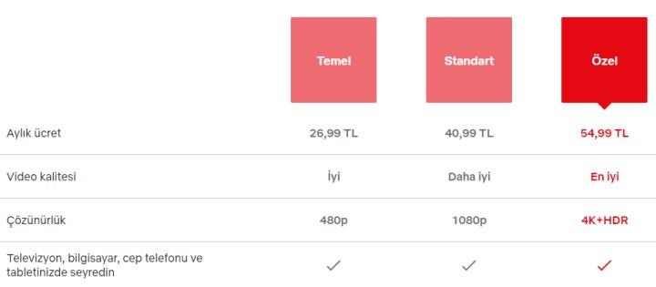 Netflix came to Turkey membership package price hike: Here is the new prices