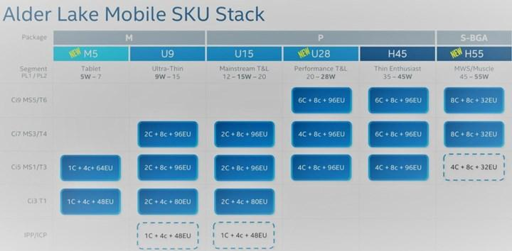 Intel Alder Lake Mobile revealed: 3 main processor classes coming