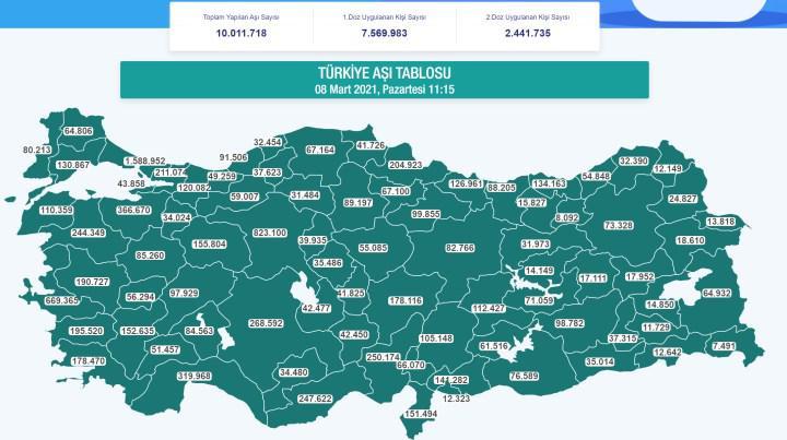 Türkiye'de 10 milyon doz koronavirüs aşısı uygulandı