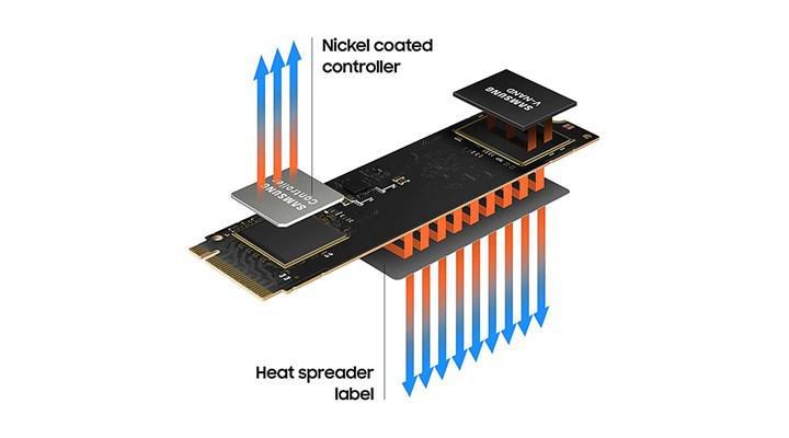 Samsung announces first DRAMless SSD 980