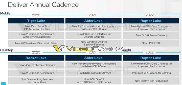 Intel 10 nm'yi birden fazla nesilde kullanabilir, Raptor Lake geliyor