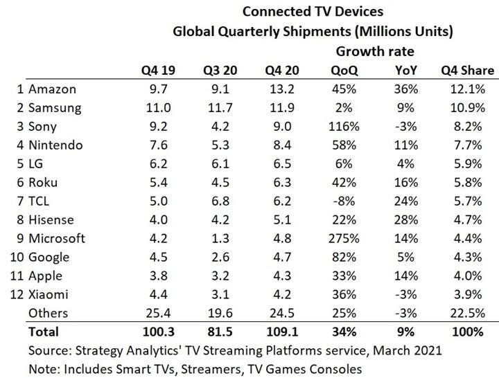 Amazon internet bağlantılı TV cihazlarında lider
