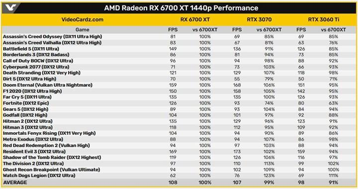 Ray tracing performance of the RX 6700 XT leaked