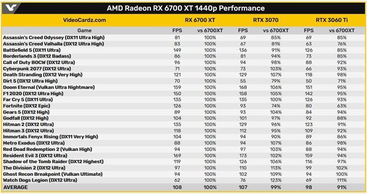 RX 6700 XT'nin Ray Tracing performansı sızdı