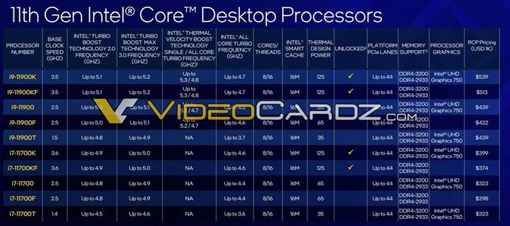 11th generation Core processors leaked: price increase on the way