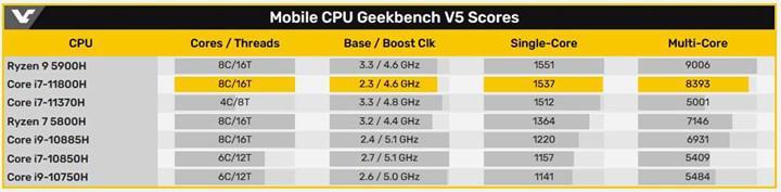 8/16 Intel Core i7-11800H Geekbench'te ortaya çıktı