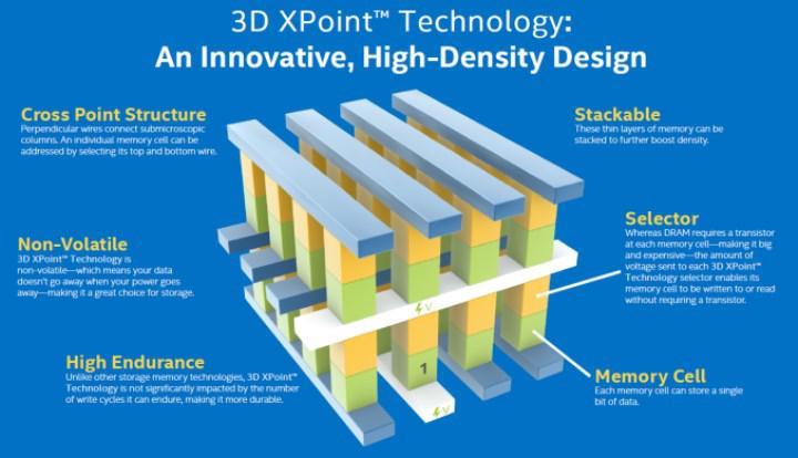Micron; 3D XPoint bellek çalışmalarını sonlandırdı, fabrikaları satıyor