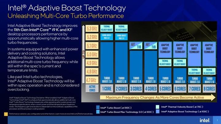 Intel Adaptive Boost Technology'i duyurdu