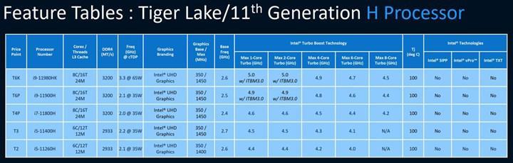 Intel Tiger Lake-H family leaked