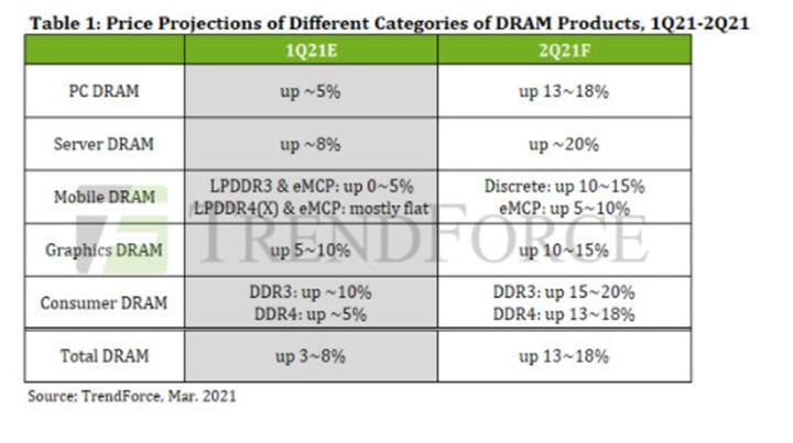 DRAM fiyatları %20 artabilir