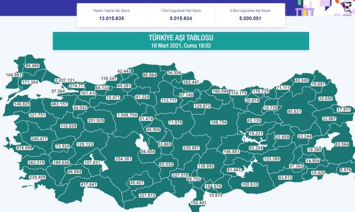 Türkiye'de ikinci doz aşıyı olan kişi sayısı 5 milyonu geçti