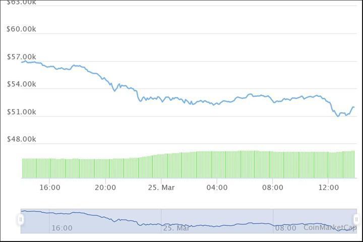 Kripto para piyasası düşüşte: BTC kritik desteğe tutunmaya çalışıyor
