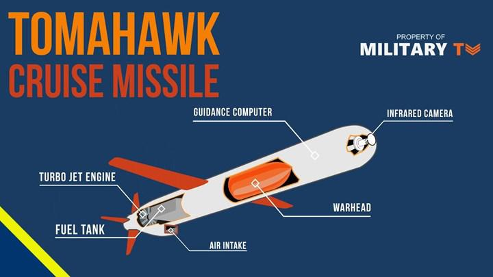 Blok V Tomahawk cruise missiles will soon enter the US Navy inventory