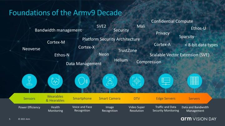 Arm v9 architecture introduced: a new level of performance, ray tracing and more
