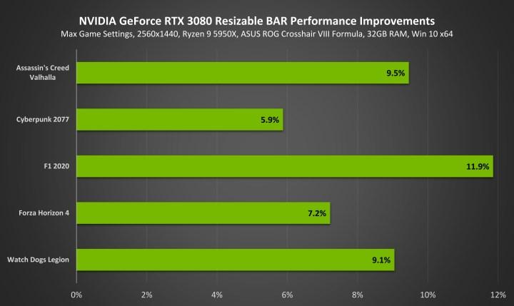 Resizable BAR support has arrived for RTX 30