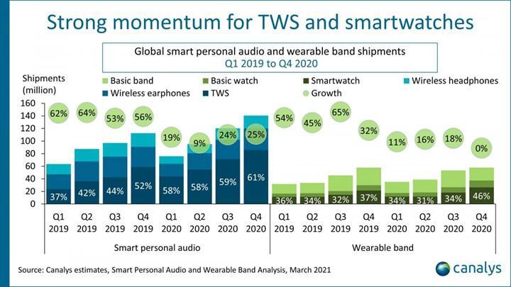 Kablosuz kulaklık ve giyilebilir cihaz pazarı yükselişte, liderler farklı