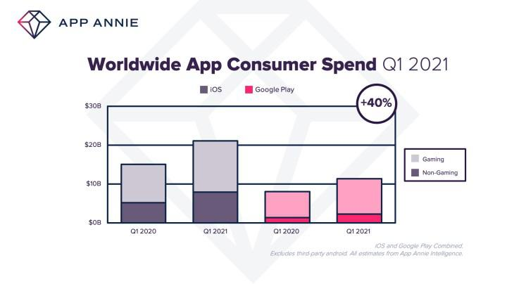 Users spent a record $ 32 billion on apps in the first quarter of 2021