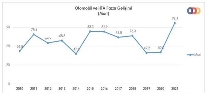 Türkiye otomotiv pazarı mart ayında son 10 yılın rekorunu kırdı