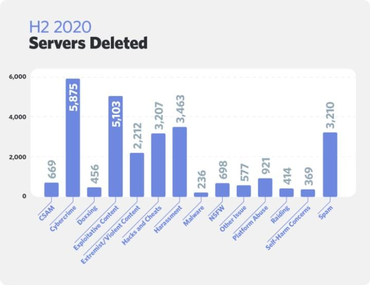 Discord bans more than 2,000 servers with violent content in the second half of 2020