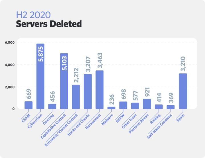 Discord, 2020'nin ikinci yarısında şiddet yanlısı içeriğe sahip 2.000'den fazla sunucuyu yasakladı