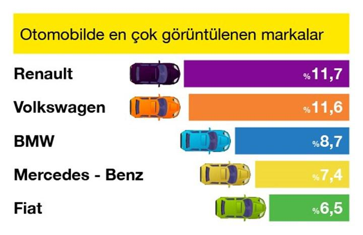 The most popular used cars and more, according to sahibinden.com March data