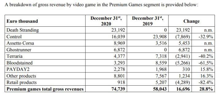 Kojima'nın son oyunu Death Stranding yalnızca PC'den 23 milyon Euro gelir elde etti