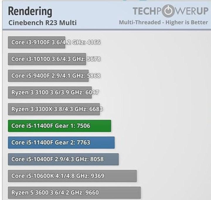 Gear 1 Rocket Lake işlemcilerde performans kaybına yol açabiliyor, Rocket Lake ile gelen Gear 2 nedir?