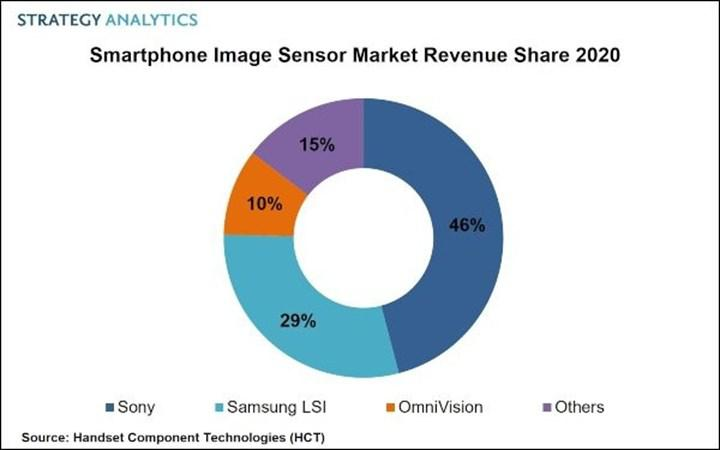 Sony is by far the leader in the mobile sensor market