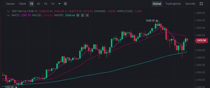 Ethereum (ETH) breaks all-time record at $ 2,547
