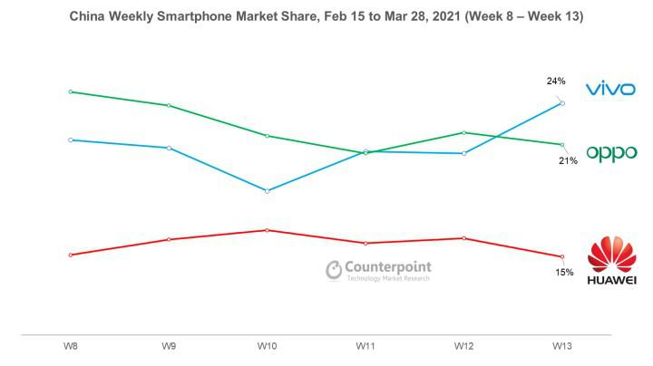 Xiaomi could not be among the top 3 smartphone manufacturers in China: First place is in Vivo