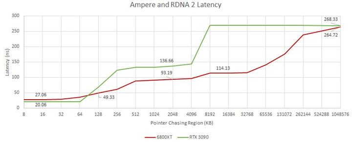 Cache latencies of RDNA 2 and Ampere architectures compared