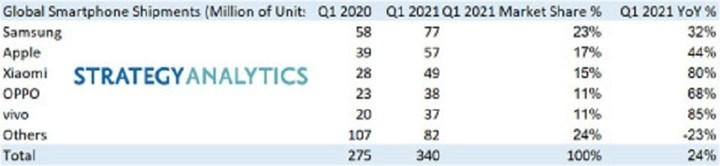 Samsung is again the leader in the smartphone market