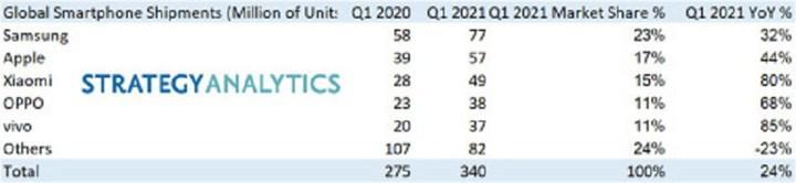 Samsung akıllı telefon pazarında yeniden lider