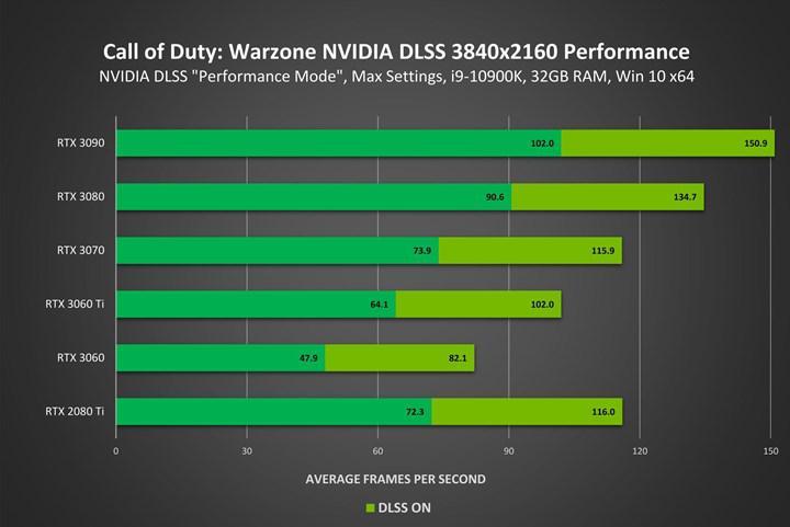 Nvidia DLSS, Call of Duty Warzone'a geldi: %70 performans artışı sunacak