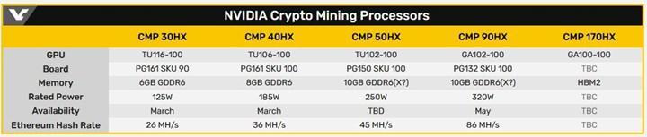 ASUS'un CMP 40HX madenci kartı test edildi, fiyatı paylaşıldı