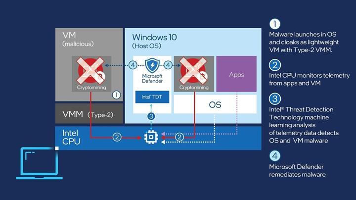 Kripto para saldırılarına Intel ve Microsoft kalkanı
