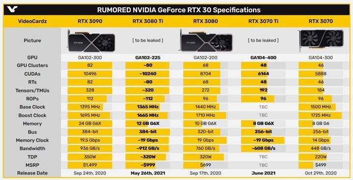 RTX 3080 Ti'ın çıkış tarihi netleşiyor