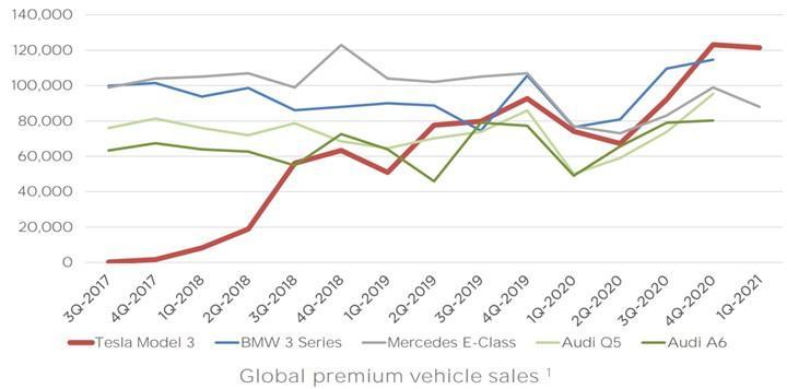 Tesla, Model 3'ün dünyanın en çok satan premium sedanı olduğunu açıkladı