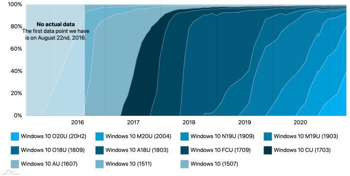 Windows 10 sürümlerinin güncel kullanım oranları açıklandı