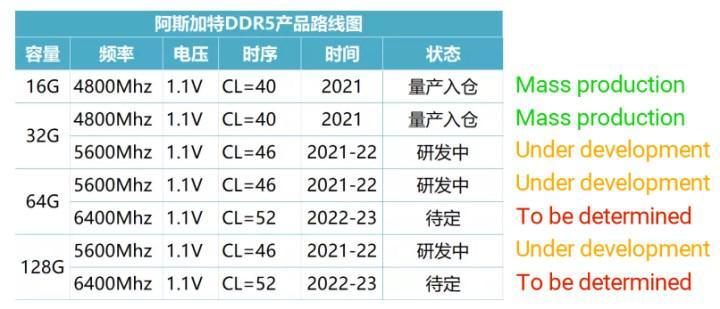 5600 MHz DDR5 RAM'ler seneye geliyor