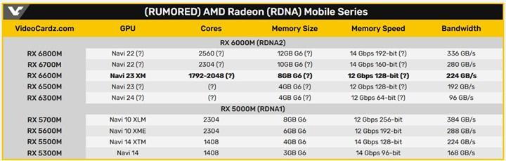 Lisa SU mobil RX 6000 serisinin bu çeyrekte geleceğini doğruladı