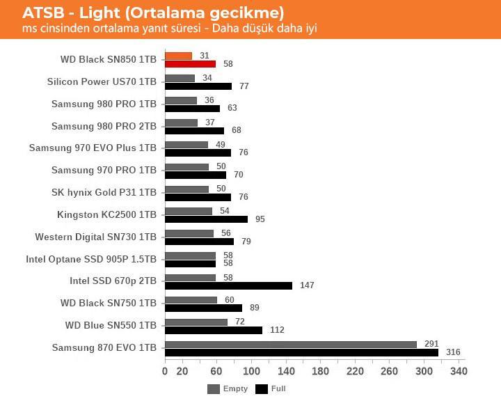 WD, SN850 ile üst segmente oynuyor: Samsung 980 Pro rakibi incelendi
