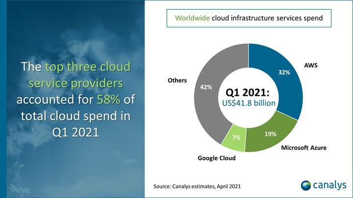 Bulut sektörü ilk çeyrekte 42 milyar dolar büyüklüğe ulaştı