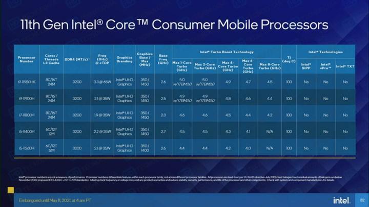 Intel Tiger Lake-H işlemcileri sızdı