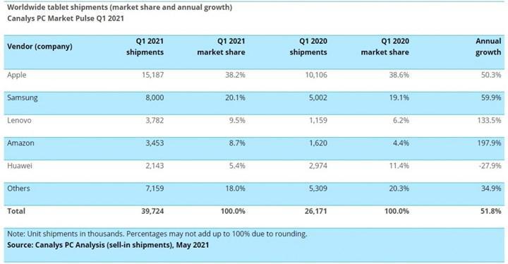 Tablet ve dizüstü satışları yükselişini sürdürüyor
