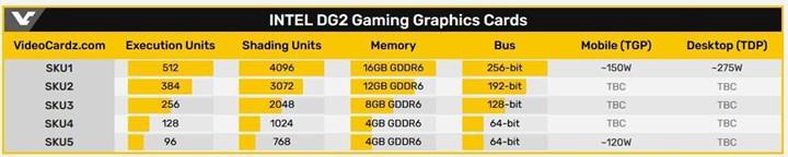 Intel DG2 öncesinde Oyun Geliştiricisi İlişkileri Mühendisi iş ilanı açtı